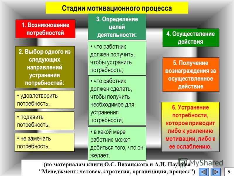 1. Возникновение потребностей 2. Выбор одного из следующих направлений устранения потребностей: 3. Определение целей деятельности: 4. Осуществление действия 6. Устранение потребности, которое приводит либо к усилению мотивации, либо к ее ослаблению.