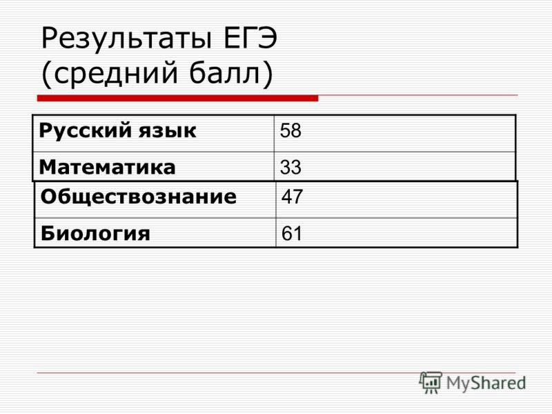 Результаты ЕГЭ (средний балл) Русский язык 58 Математика 33 Обществознание 47 Биология 61