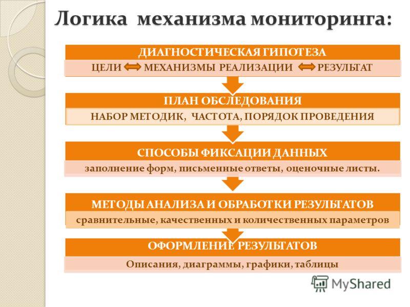 Логика механизма мониторинга: Логика механизма мониторинга: ОФОРМЛЕНИЕ РЕЗУЛЬТАТОВ Описания, диаграммы, графики, таблицы МЕТОДЫ АНАЛИЗА И ОБРАБОТКИ РЕЗУЛЬТАТОВ СПОСОБЫ ФИКСАЦИИ ДАННЫХ ПЛАН ОБСЛЕДОВАНИЯ заполнение форм, письменные ответы, оценочные ли