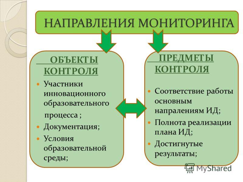 НАПРАВЛЕНИЯ МОНИТОРИНГА НАПРАВЛЕНИЯ МОНИТОРИНГА ОБЪЕКТЫ КОНТРОЛЯ Участники инновационного образовательного процесса ; Документация; Условия образовательной среды; ПРЕДМЕТЫ КОНТРОЛЯ Соответствие работы основным напралениям ИД; Полнота реализации плана