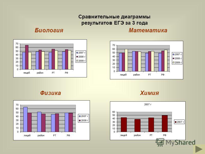 Сравнительные диаграммы результатов ЕГЭ за 3 года МатематикаБиология ФизикаХимия