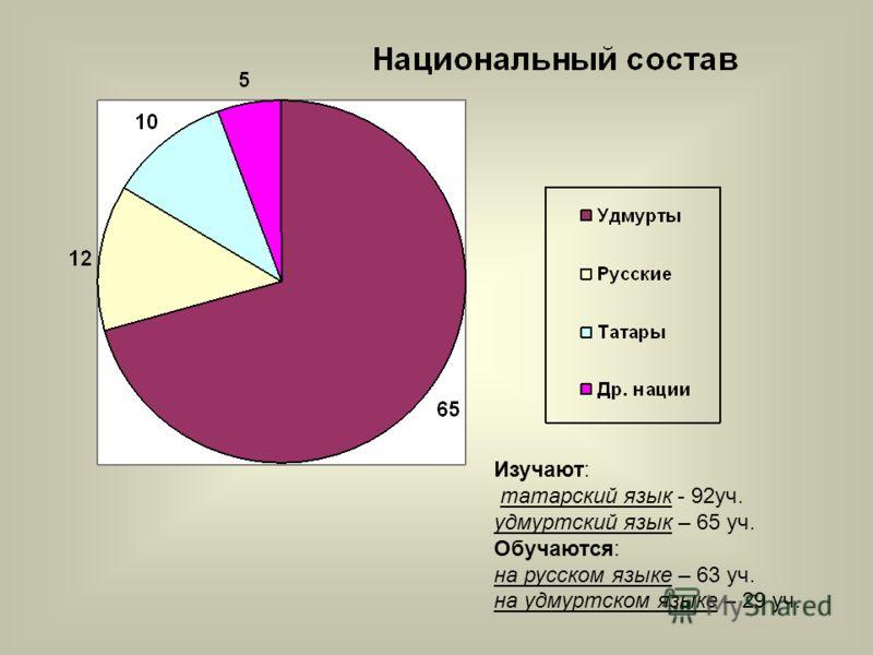 Изучают: татарский язык - 92уч. удмуртский язык – 65 уч. Обучаются: на русском языке – 63 уч. на удмуртском языке – 29 уч.