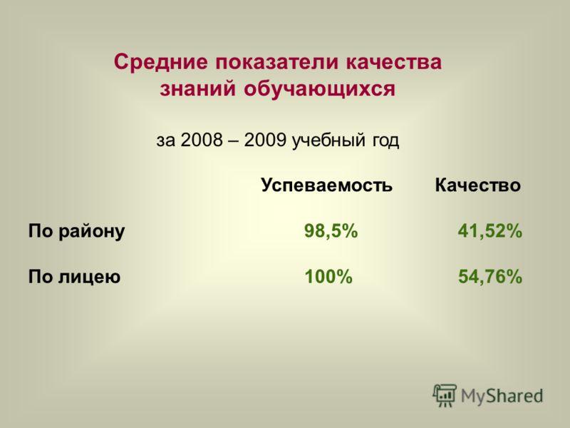 Средние показатели качества знаний обучающихся за 2008 – 2009 учебный год Успеваемость Качество По району 98,5% 41,52% По лицею 100% 54,76%