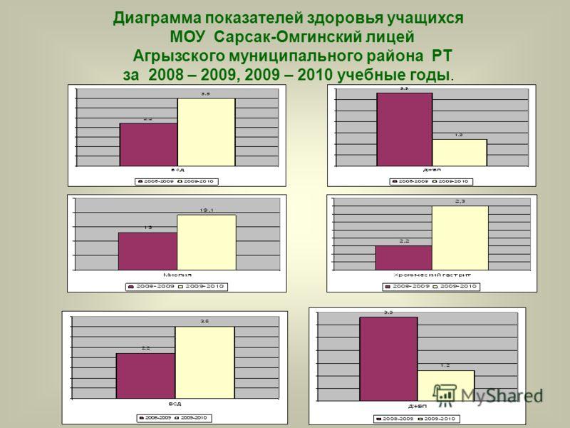 Диаграмма показателей здоровья учащихся МОУ Сарсак-Омгинский лицей Агрызского муниципального района РТ за 2008 – 2009, 2009 – 2010 учебные годы.
