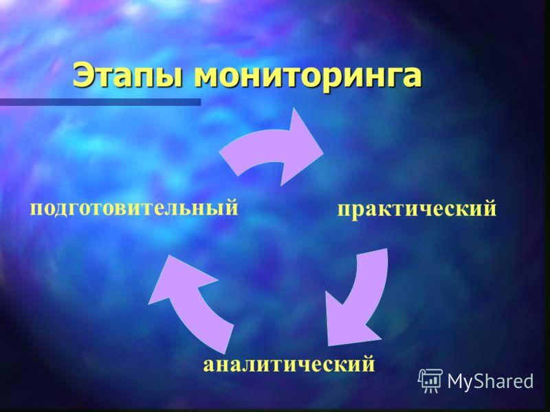 Этапы мониторинга подготовительный практический аналитический