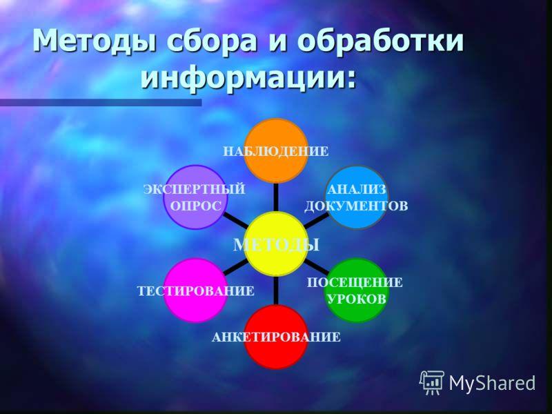 Методы сбора и обработки информации: МЕТОДЫ НАБЛЮДЕНИЕ АНАЛИЗ ДОКУМЕНТОВ ПОСЕЩЕНИЕ УРОКОВ АНКЕТИРОВАНИЕТЕСТИРОВАНИЕ ЭКСПЕРТНЫЙ ОПРОС