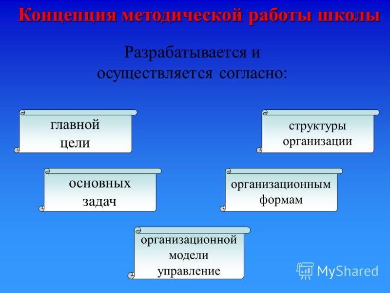 организационным формам организационной модели управление структуры организации основных задач главной цели Концепция методической работы школы Разрабатывается и осуществляется согласно: