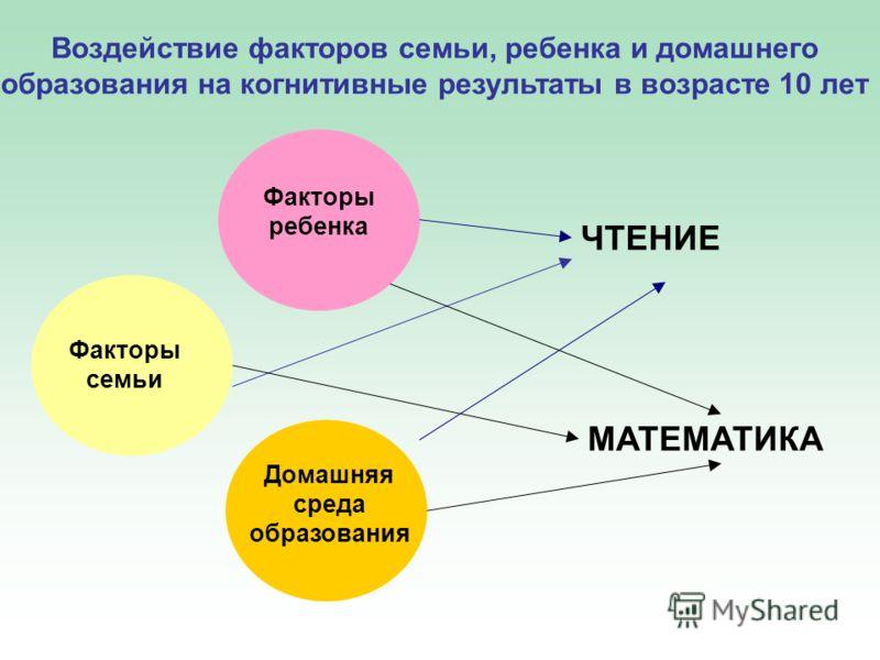 Воздействие факторов семьи, ребенка и домашнего образования на когнитивные результаты в возрасте 10 лет Факторы ребенка Факторы семьи Домашняя среда образования ЧТЕНИЕ MATEMATИКА