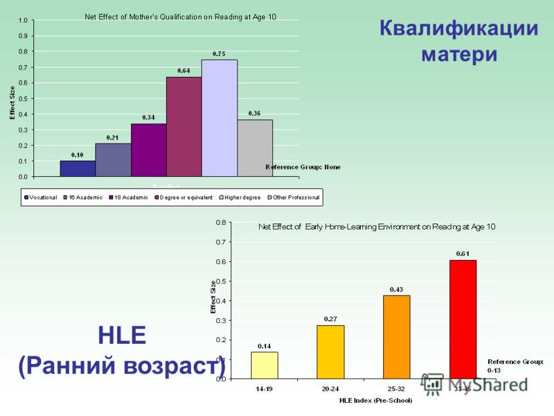 Квалификации матери HLE (Ранний возраст)