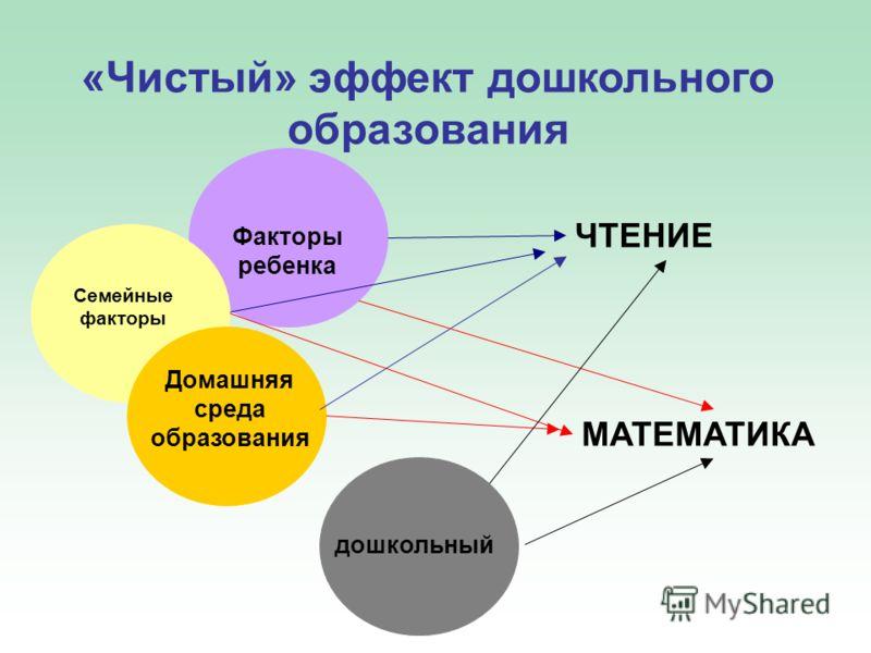 «Чистый» эффект дошкольного образования Факторы ребенка Семейные факторы Домашняя среда образования ЧТЕНИЕ MATEMATИКА дошкольный