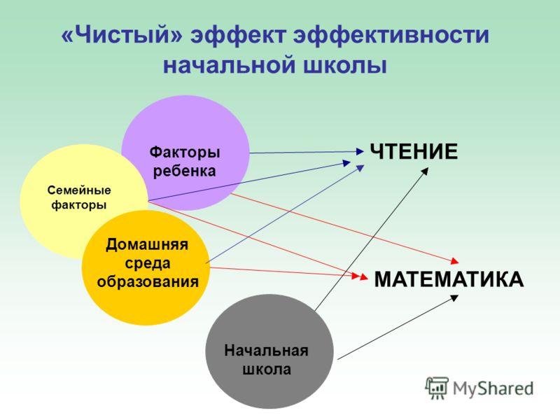 «Чистый» эффект эффективности начальной школы Факторы ребенка Семейные факторы Домашняя среда образования ЧТЕНИЕ MATEMATИКА Начальная школа
