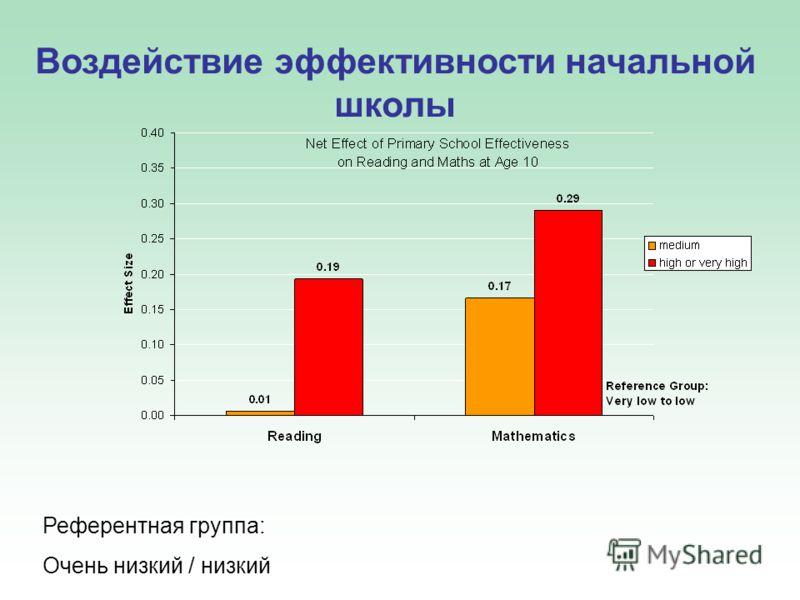 Воздействие эффективности начальной школы Референтная группа: Очень низкий / низкий
