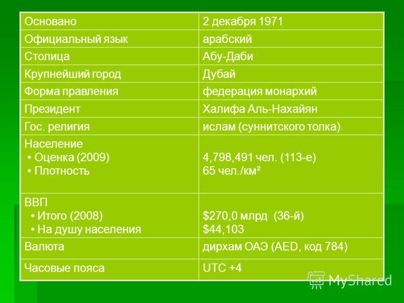 Основано2 декабря 1971 Официальный языкарабский СтолицаАбу-Даби Крупнейший городДубай Форма правленияфедерация монархий ПрезидентХалифа Аль-Нахайян Гос. религияислам (суннитского толка) Население Оценка (2009) Плотность 4,798,491 чел. (113-е) 65 чел.