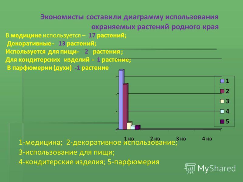 Экономисты составили диаграмму использования охраняемых растений родного края В медицине используется – 17 растений; Декоративные - 13 растений; Используется для пищи- 2 растения ; Для кондитерских изделий - 1 растение; В парфюмерии (духи) -1 растени