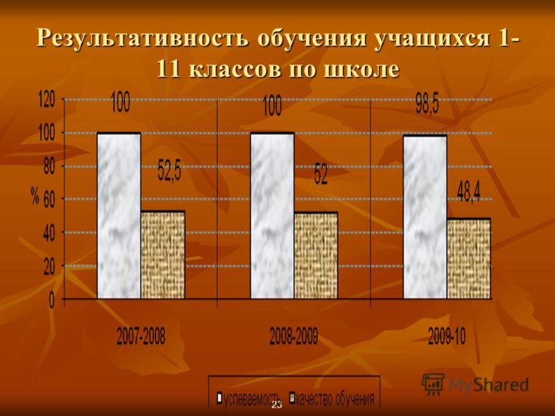 Результативность обучения учащихся 1- 11 классов по школе 23