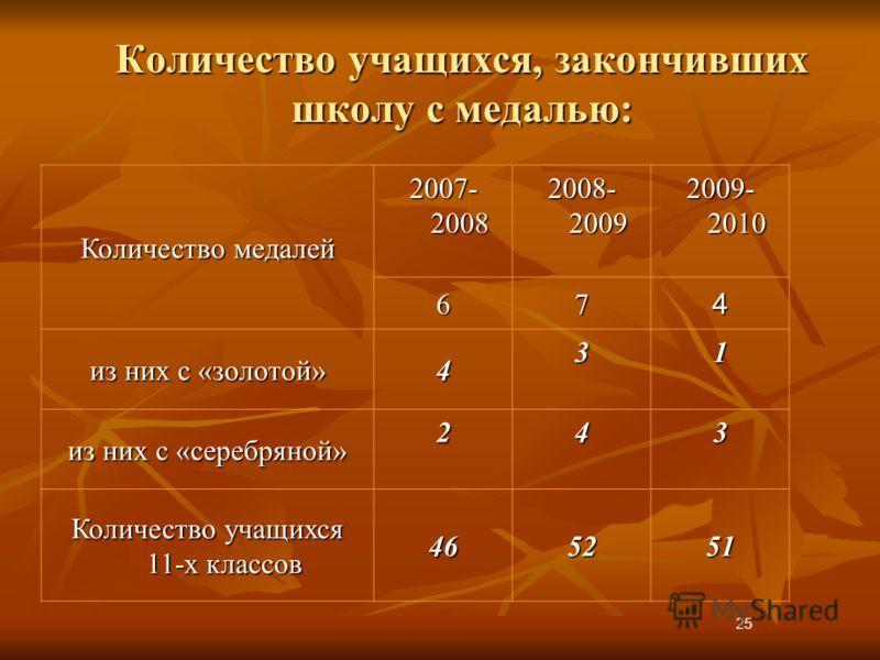 Количество учащихся, закончивших школу с медалью: Количество медалей 2007- 2008 2008- 2009 2009- 2010 674 из них с «золотой» 4 31 из них с «серебряной» 243 Количество учащихся 11-х классов 465251 25