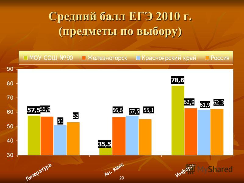 Средний балл ЕГЭ 2010 г. (предметы по выбору) 29