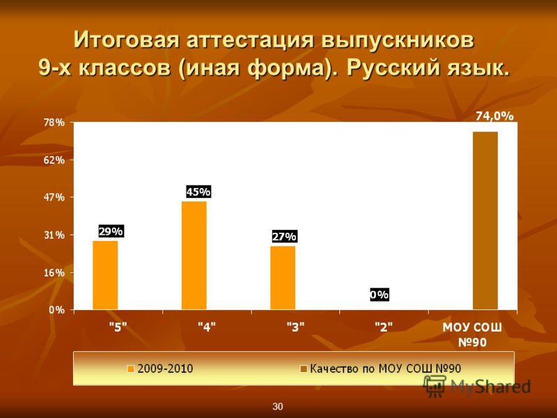 30 Итоговая аттестация выпускников 9-х классов (иная форма). Русский язык.