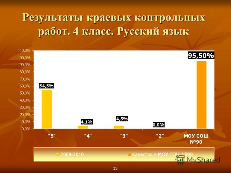 Результаты краевых контрольных работ. 4 класс. Русский язык 33