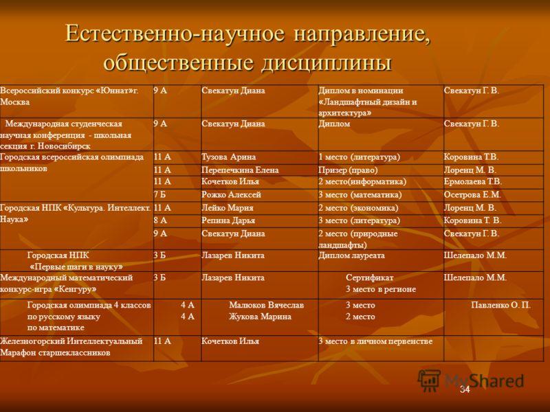 Естественно-научное направление, общественные дисциплины 34 Всероссийский конкурс « Юннат » г. Москва 9 АСвекатун ДианаДиплом в номинации « Ландшафтный дизайн и архитектура » Свекатун Г. В. Международная студенческая научная конференция - школьная се