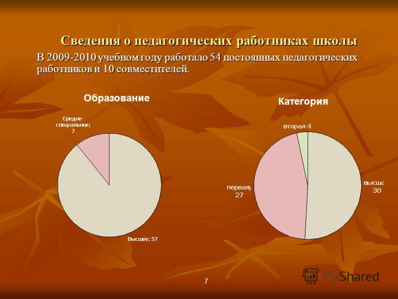 Сведения о педагогических работниках школы В 2009-2010 учебном году работало 54 постоянных педагогических работников и 10 совместителей. Образование Категория 7