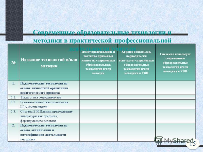 Современные образовательные технологии и методики в практической профессиональной деятельности учителя 15