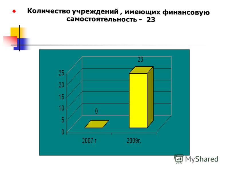 Количество учреждений, имеющих финансовую самостоятельность - 23 Количество учреждений, имеющих финансовую самостоятельность - 23