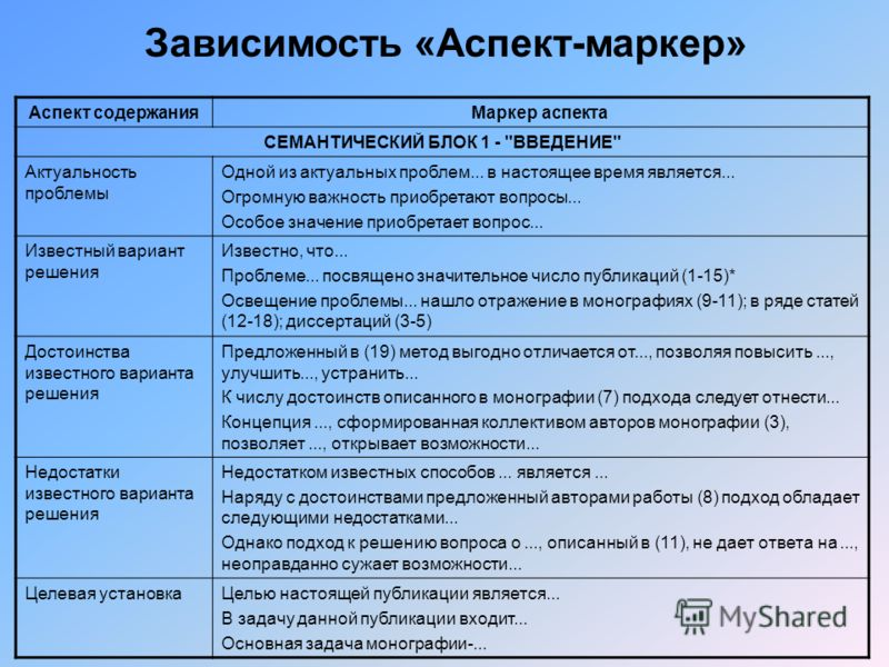 Аспект содержанияМаркер аспекта СЕМАНТИЧЕСКИЙ БЛОК 1 -