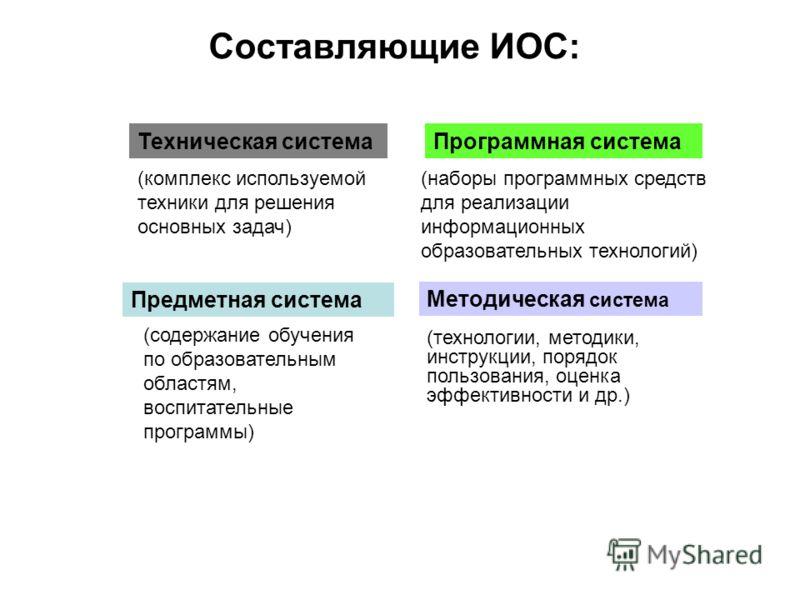 Составляющие ИОС: (комплекс используемой техники для решения основных задач) (наборы программных средств для реализации информационных образовательных технологий) (технологии, методики, инструкции, порядок пользования, оценка эффективности и др.) (со