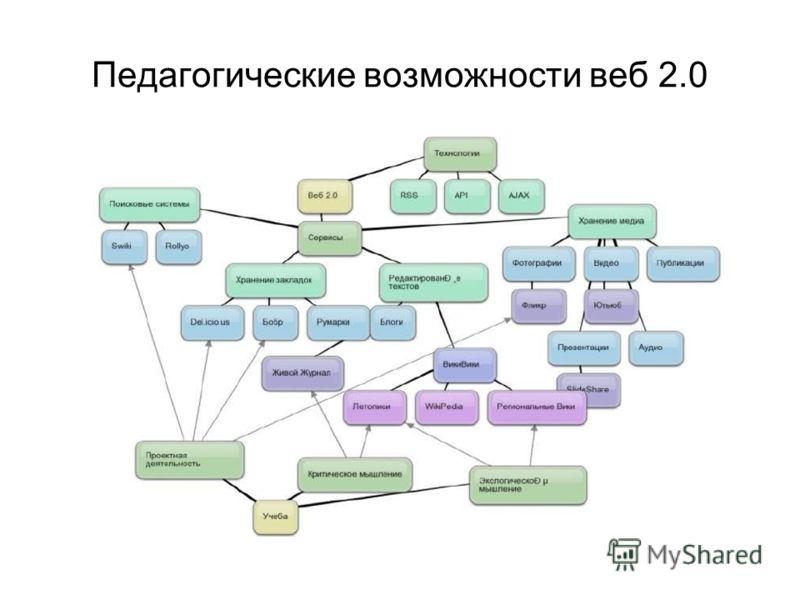 Педагогические возможности веб 2.0