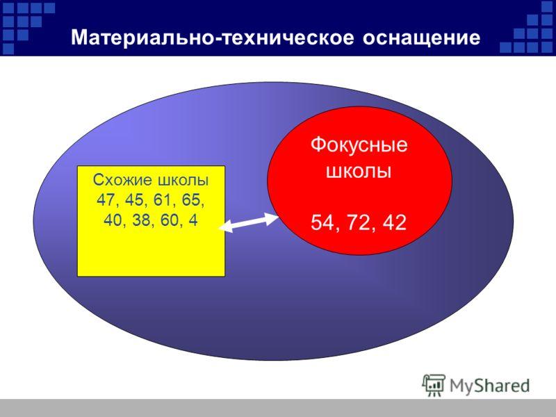 Материально-техническое оснащение Фокусные школы 54, 72, 42 Схожие школы 47, 45, 61, 65, 40, 38, 60, 4