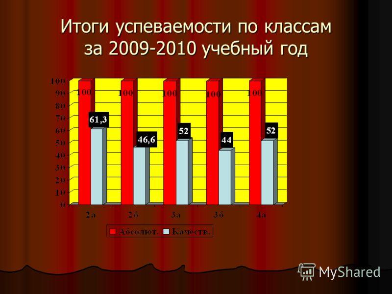 Итоги успеваемости по классам за 2009-2010 учебный год
