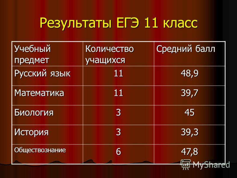 Результаты ЕГЭ 11 класс Учебный предмет Количество учащихся Средний балл Русский язык 1148,9 Математика1139,7 Биология345 История339,3 Обществознание647,8