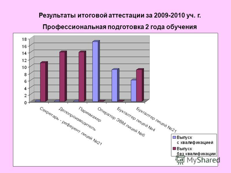 Результаты итоговой аттестации за 2009-2010 уч. г. Профессиональная подготовка 2 года обучения