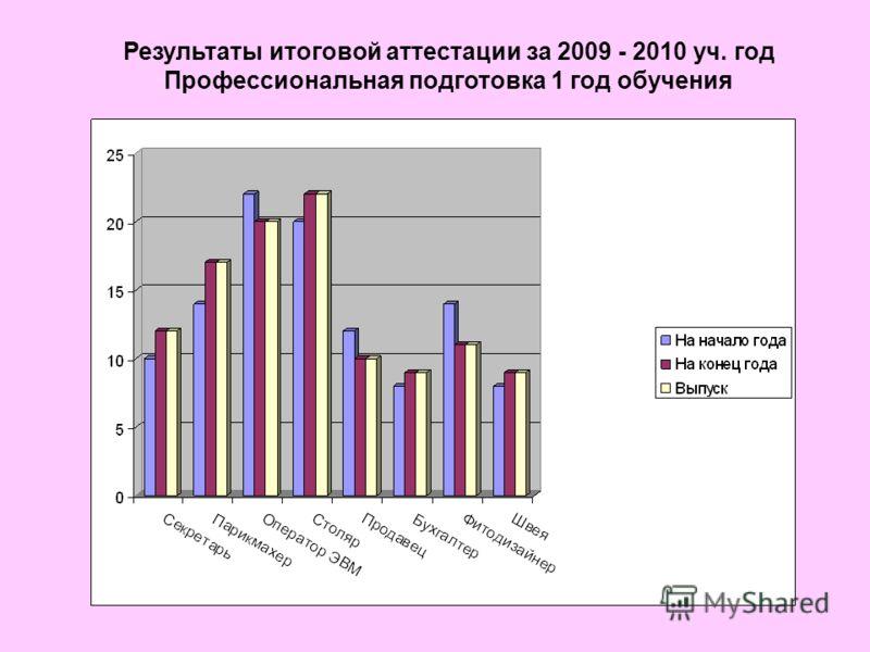 Результаты итоговой аттестации за 2009 - 2010 уч. год Профессиональная подготовка 1 год обучения