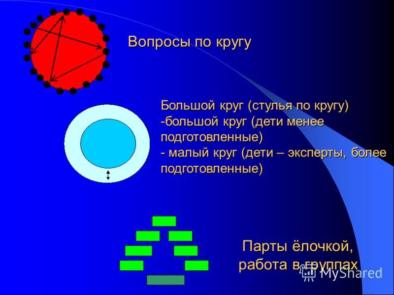Вопросы по кругу Большой круг (стулья по кругу) -большой круг (дети менее подготовленные) - малый круг (дети – эксперты, более подготовленные) Парты ёлочкой, работа в группах