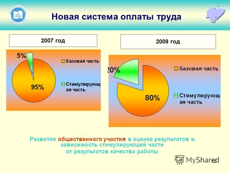 10 Новая система оплаты труда Развитие общественного участия в оценке результатов и зависимость стимулирующей части от результатов качества работы 2007 год 2009 год