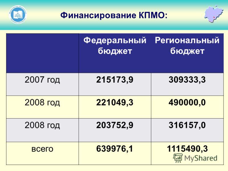 Федеральный бюджет Региональный бюджет 2007 год215173,9309333,3 2008 год221049,3490000,0 2008 год203752,9316157,0 всего639976,11115490,3 Финансирование КПМО:
