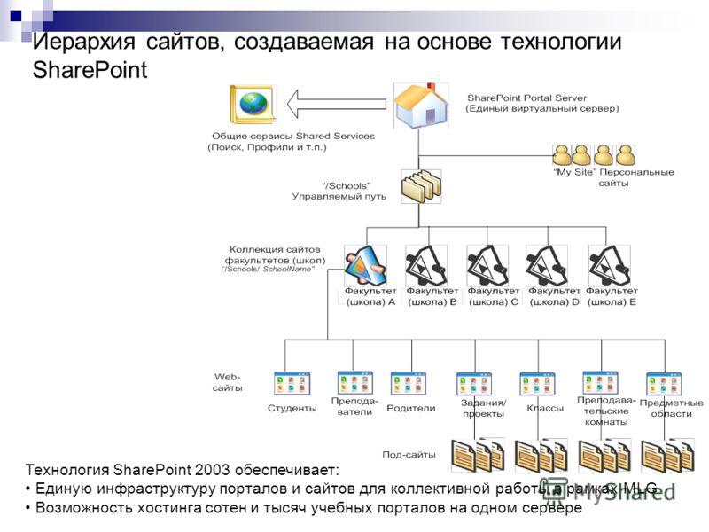Иерархия сайтов, создаваемая на основе технологии SharePoint Технология SharePoint 2003 обеспечивает: Единую инфраструктуру порталов и сайтов для коллективной работы в рамках MLG Возможность хостинга сотен и тысяч учебных порталов на одном сервере