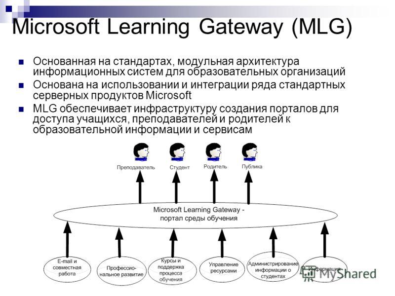 Microsoft Learning Gateway (MLG) Основанная на стандартах, модульная архитектура информационных систем для образовательных организаций Основана на использовании и интеграции ряда стандартных серверных продуктов Microsoft MLG обеспечивает инфраструкту