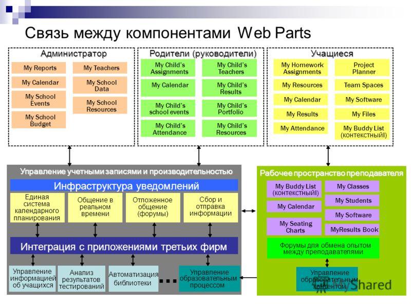 Связь между компонентами Web Parts Управление учетными записями и производительностью Управление информацией об учащихся Анализ результатов тестирований Автоматизация библиотеки Управление образовательным процессом Интеграция с приложениями третьих ф