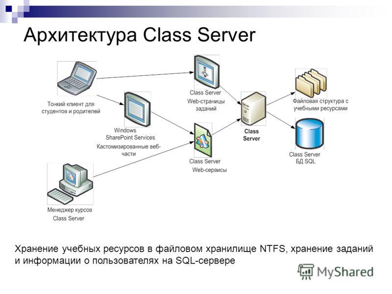Архитектура Class Server Хранение учебных ресурсов в файловом хранилище NTFS, хранение заданий и информации о пользователях на SQL-сервере