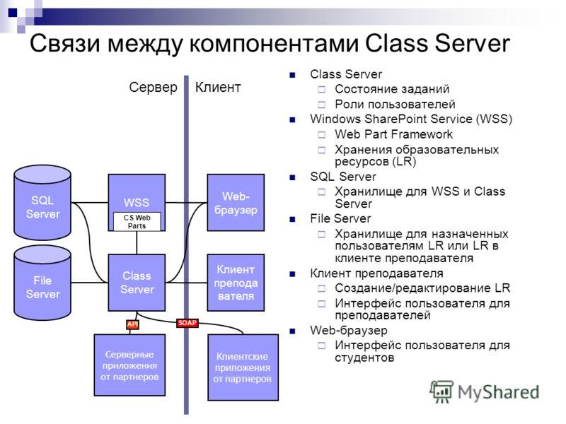 Связи между компонентами Class Server Class Server Состояние заданий Роли пользователей Windows SharePoint Service (WSS) Web Part Framework Хранения образовательных ресурсов (LR) SQL Server Хранилище для WSS и Class Server File Server Хранилище для н