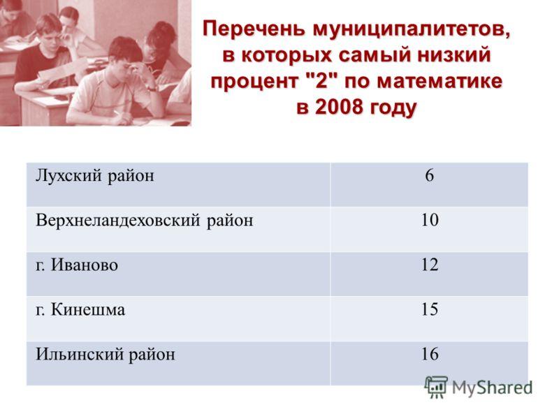Лухский район6 Верхнеландеховский район10 г. Иваново12 г. Кинешма15 Ильинский район16 Перечень муниципалитетов, в которых самый низкий процент 2 по математике в 2008 году