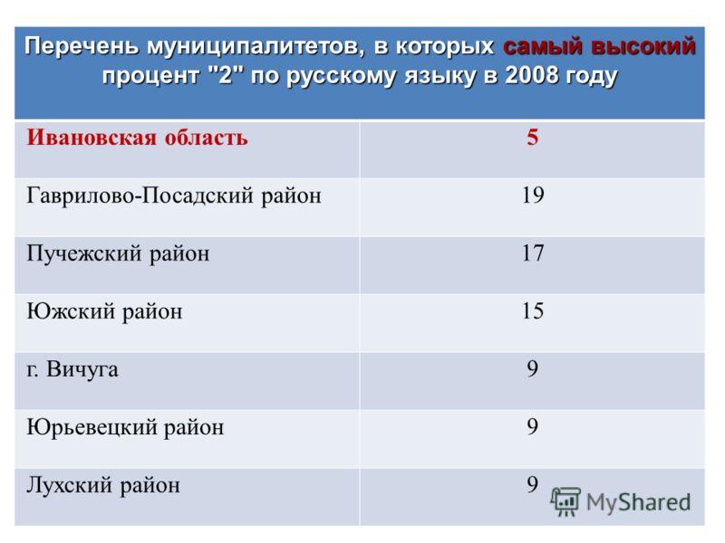 Перечень муниципалитетов, в которых самый высокий процент 2 по русскому языку в 2008 году Ивановская область5 Гаврилово-Посадский район19 Пучежский район17 Южский район15 г. Вичуга9 Юрьевецкий район9 Лухский район9