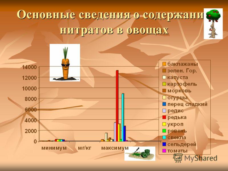 Основные сведения о содержании нитратов в овощах