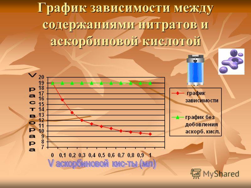 График зависимости между содержаниями нитратов и аскорбиновой кислотой