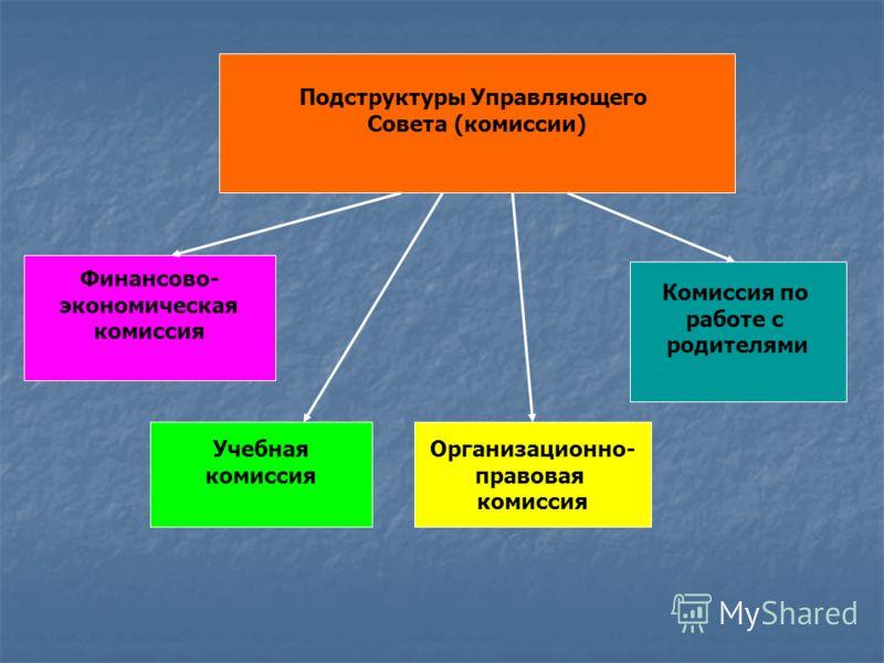 Подструктуры Управляющего Совета (комиссии) Финансово- экономическая комиссия Учебная комиссия Организационно- правовая комиссия Комиссия по работе с родителями