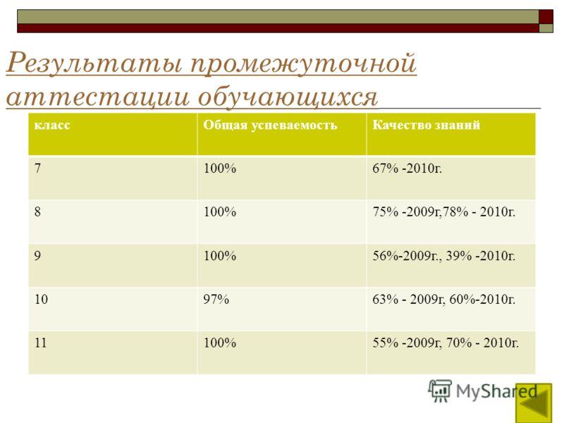 Результаты промежуточной аттестации обучающихся классОбщая успеваемостьКачество знаний 7100%67% -2010г. 8100%75% -2009г,78% - 2010г. 9100%56%-2009г., 39% -2010г. 1097%63% - 2009г, 60%-2010г. 11100%55% -2009г, 70% - 2010г.