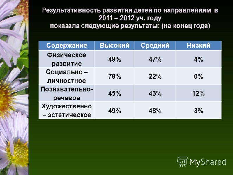 Результативность развития детей по направлениям в 2011 – 2012 уч. году показала следующие результаты: (на конец года) СодержаниеВысокийСреднийНизкий Физическое развитие 49%47%4% Социально – личностное 78%22%0% Познавательно- речевое 45%43%12% Художес